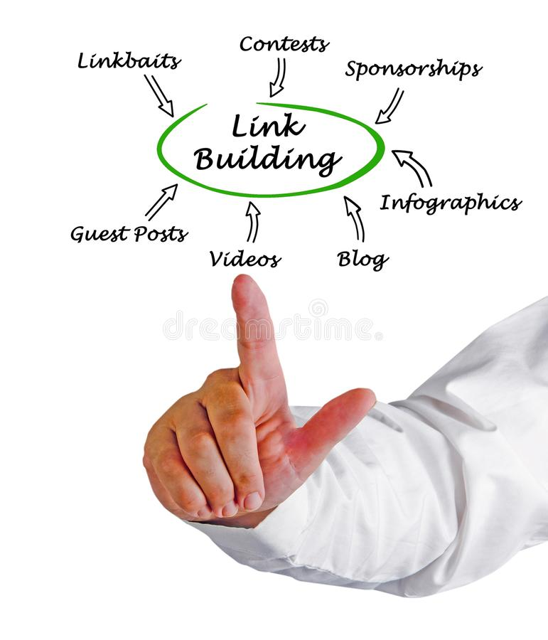 Ways of link building stock photos