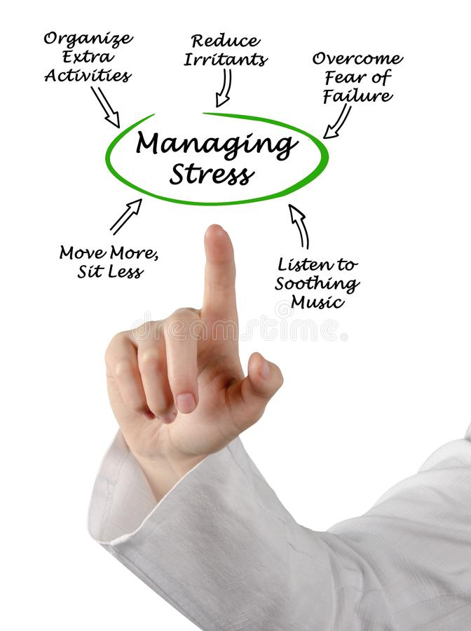 Ways for Managing Stress. Woman presenting Ways for Managing Stress royalty free stock photos