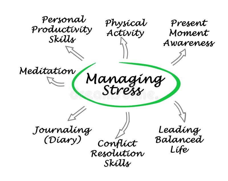 Ways to Manage Stress. Seven Ways to Manage Stress vector illustration