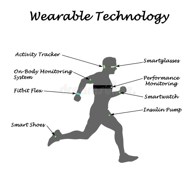 Wearable Sensory Technology royalty free illustration