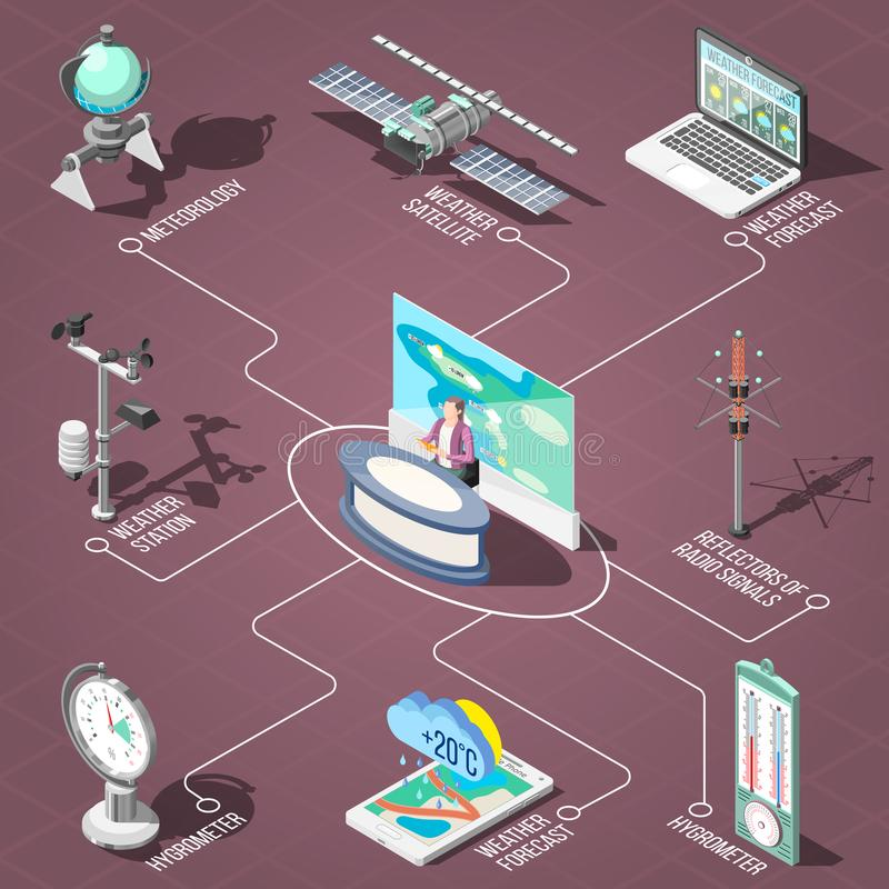Weather Forecaster Isometric Flowchart. Weather forecaster in tv studio, measurement devices of climate conditions isometric flowchart on brown background vector stock illustration