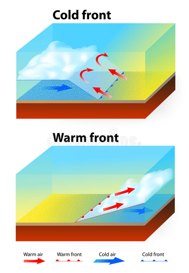 Weather Fronts. Warm front and cold front. When a warm front passes through, the air becomes noticeably warmer and more humid than it was before. The air royalty free illustration
