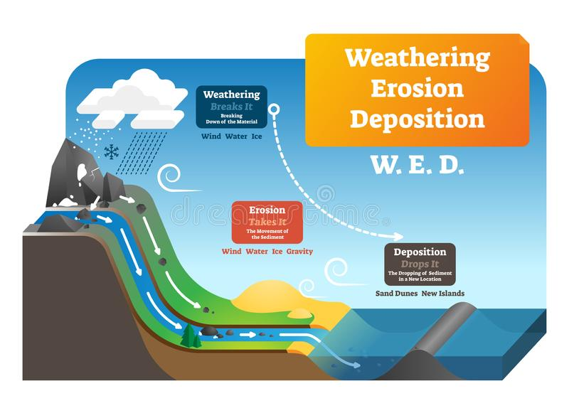 Weathering erosion deposition vector illustration. Labeled geo explanation. Weathering erosion deposition vector illustration. Labeled geological process vector illustration