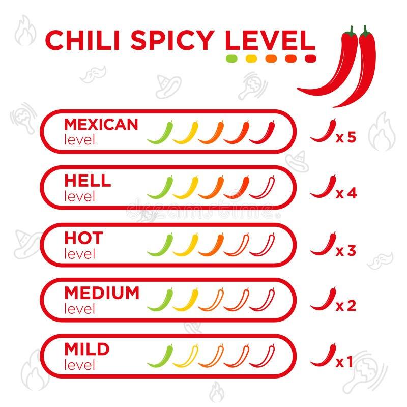 Chili indicator, according to the level of food chop, vector. Chili indicator, according to the level of food chop, chili peppers icons, vector stock illustration
