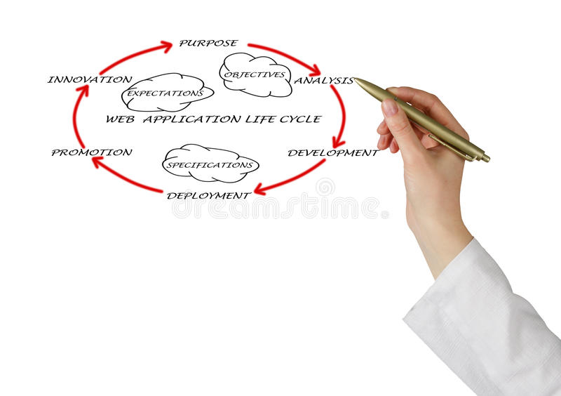 Web application lifecycle. Presentation of web application lifecycle stock photos