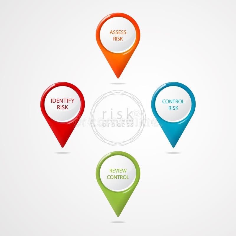 Web del proceso del esquema de la gestión de riesgos del indicador stock de ilustración
