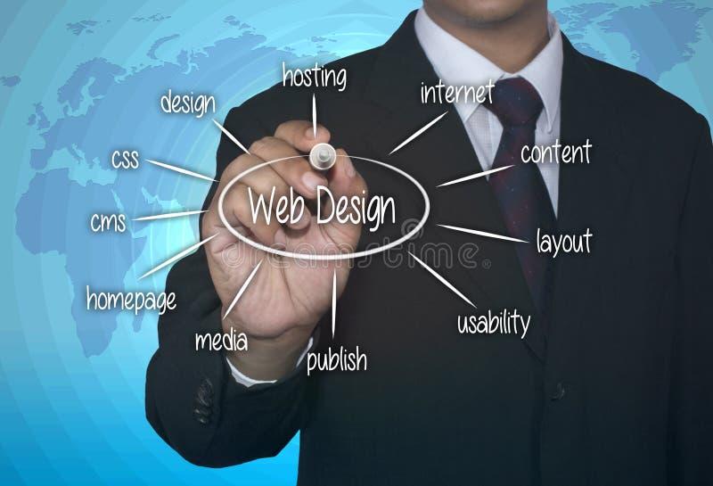Web Design Concept royalty free stock photo