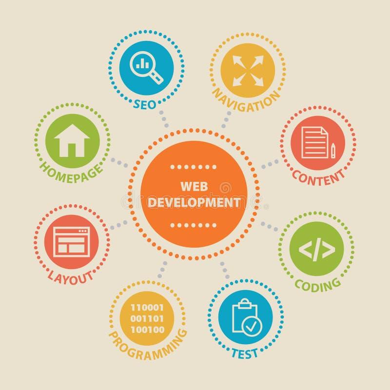 Web-Entwicklung Konzept mit Ikonen lizenzfreie abbildung