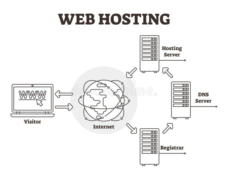 Web hosting diagram vector illustration. BW labeled outlined server scheme. royalty free illustration