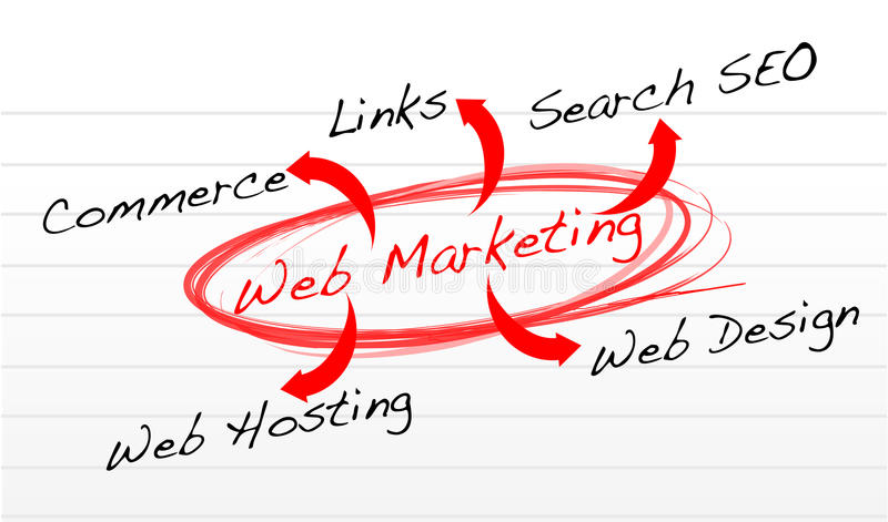 Web marketing flow chart on a notepad paper. Illustration design stock illustration