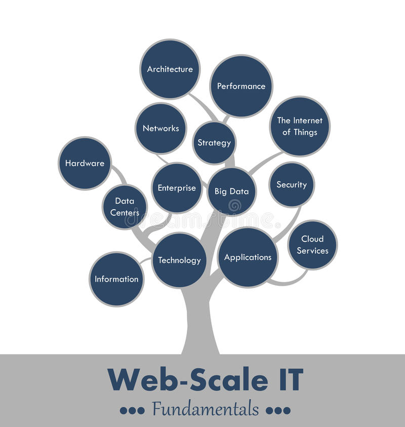 Web-scale it fundaments tree vector illustration