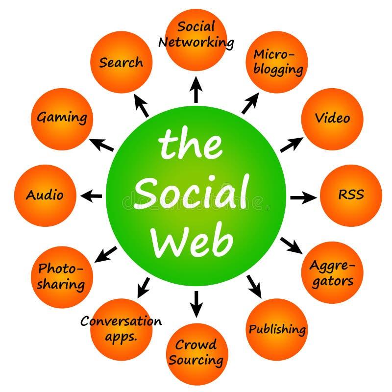 Web social illustration stock