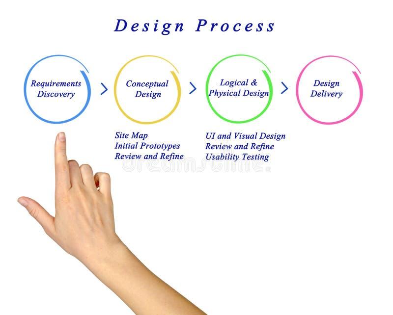 Webbplatsdesignprocess fotografering för bildbyråer