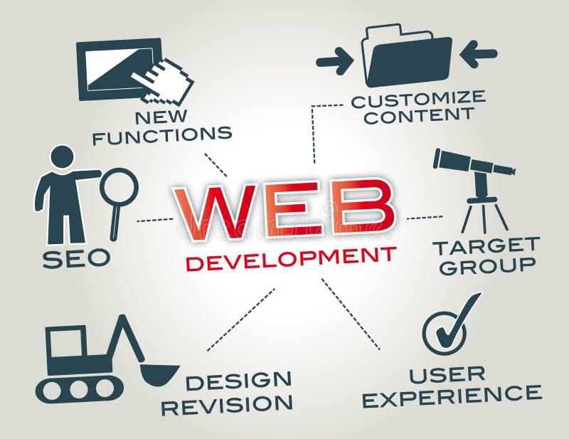 Webdesign, desenvolvimento da Web ilustração do vetor