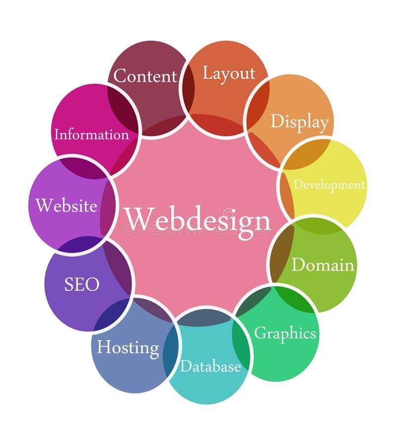 Webdesign illustration. Color diagram illustration of Webdesign stock illustration