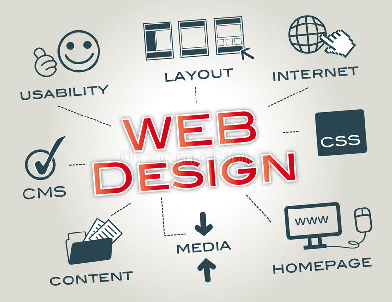 Webdesign, Lay-out, Website