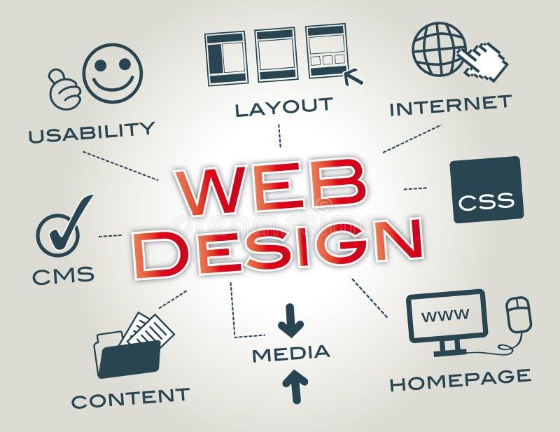 Webdesign, układ, strona internetowa ilustracji
