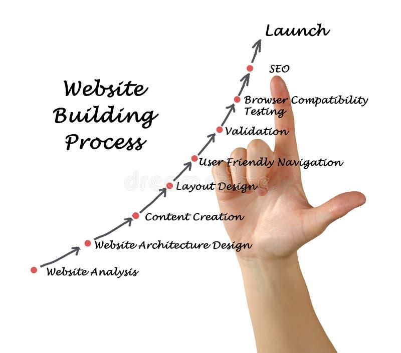 Website-Bauprozess lizenzfreies stockbild