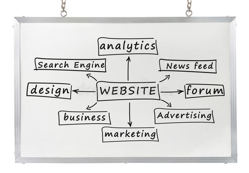 Website concept on white board. Website component concept drawn on white board stock image