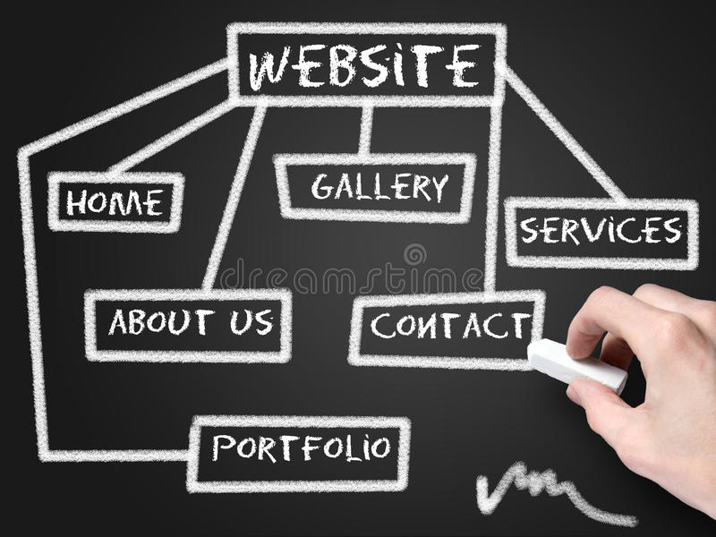 Website development schema royalty free stock image