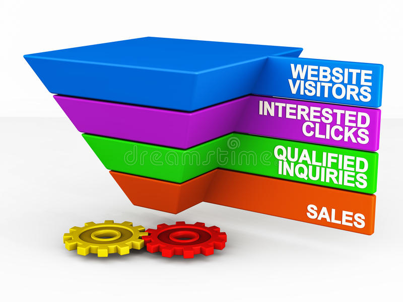 Website sales funnel. Funnel showing sales on website, converting visitors to clicks to inquiries and finally to real sales
