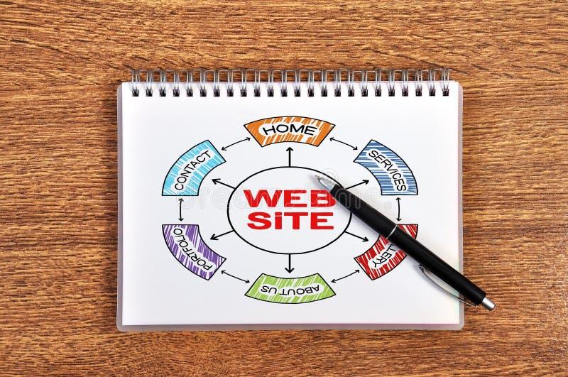 Website Scheme Royalty Free Stock Photography