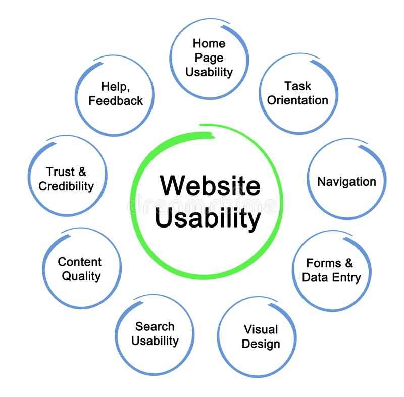 Website Usability. Nine characteristics of Website Usability royalty free illustration