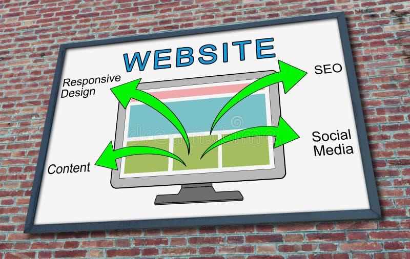 Websiteconcept op een aanplakbord stock afbeeldingen