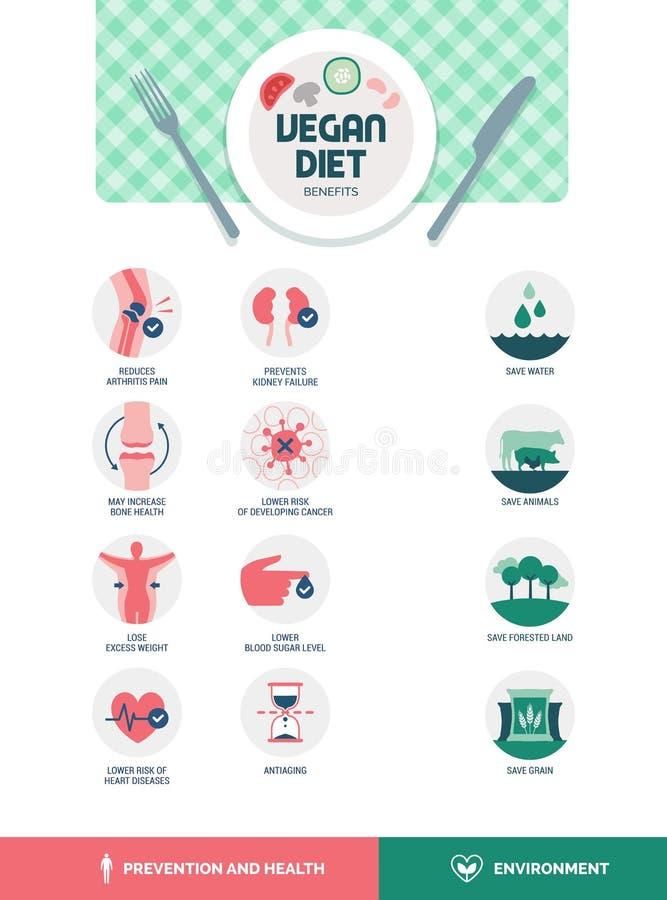Weganin diety korzyści royalty ilustracja
