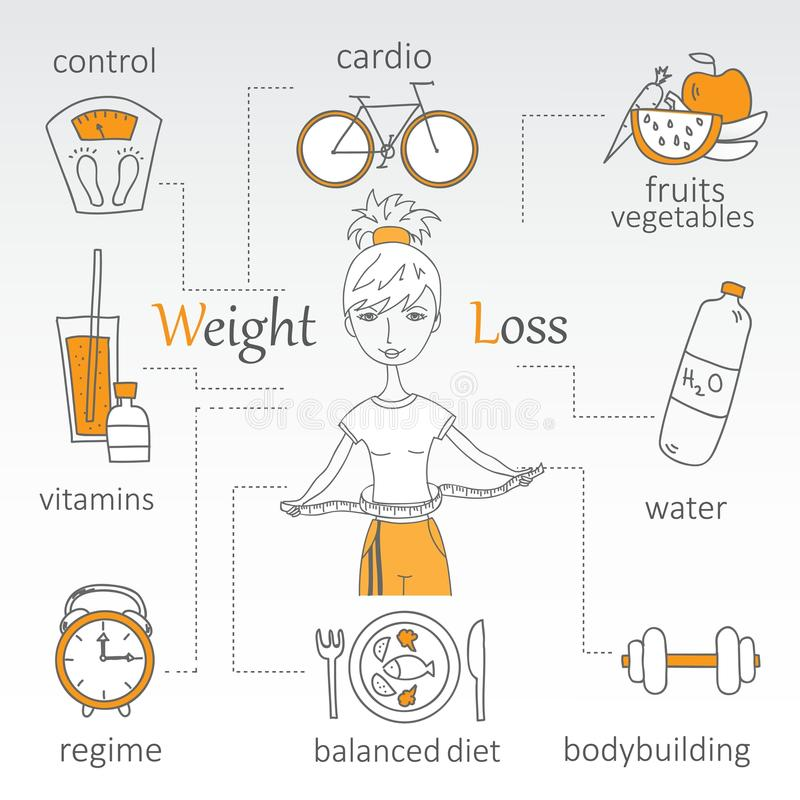Weight loss. Doodle line design of web banner Weight loss vector illustration