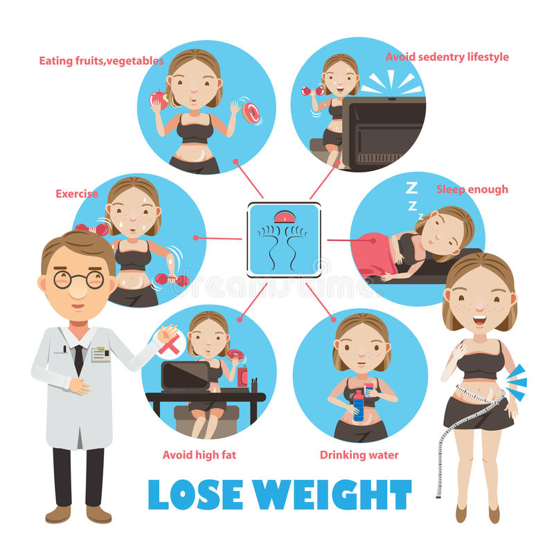 Weight loss. Info Graphic in Circle. Vector illustrations stock illustration
