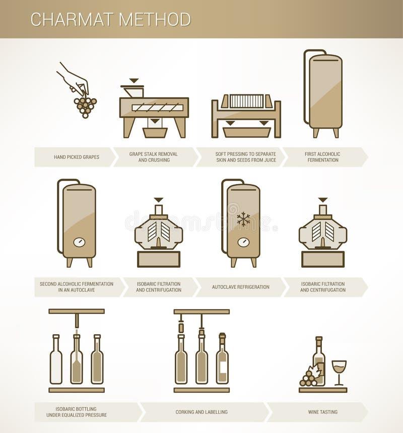 Weinproduktion: charmat Methode vektor abbildung