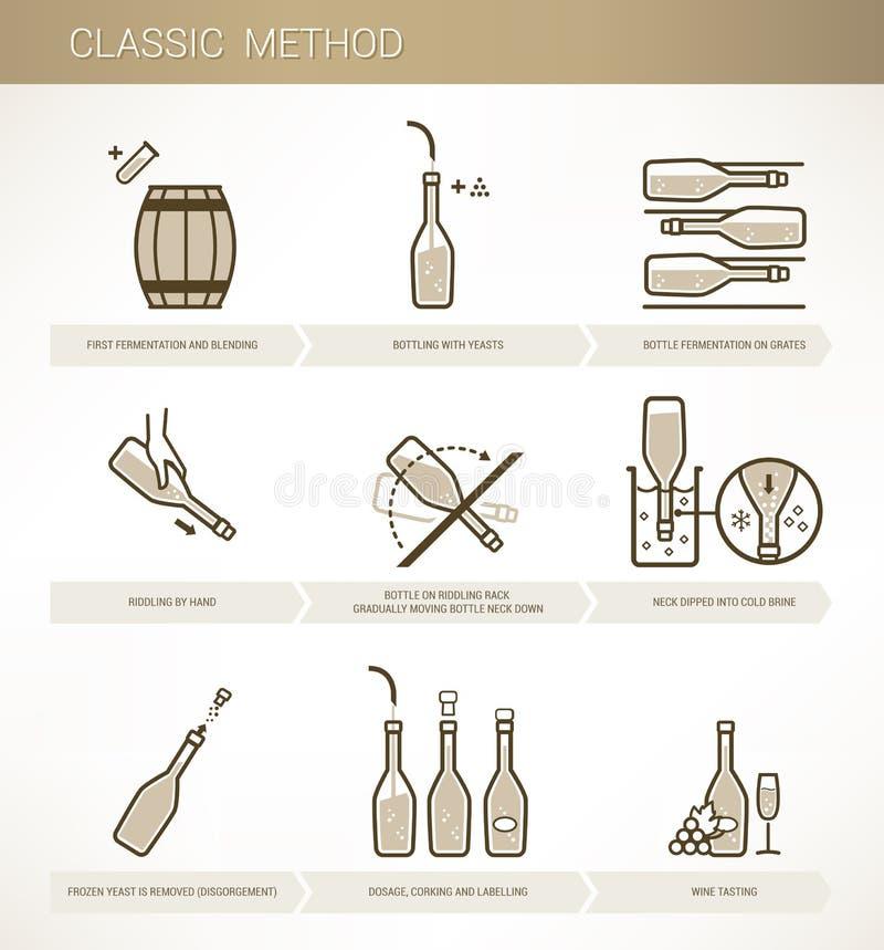 Weinproduktion: klassische Methode vektor abbildung
