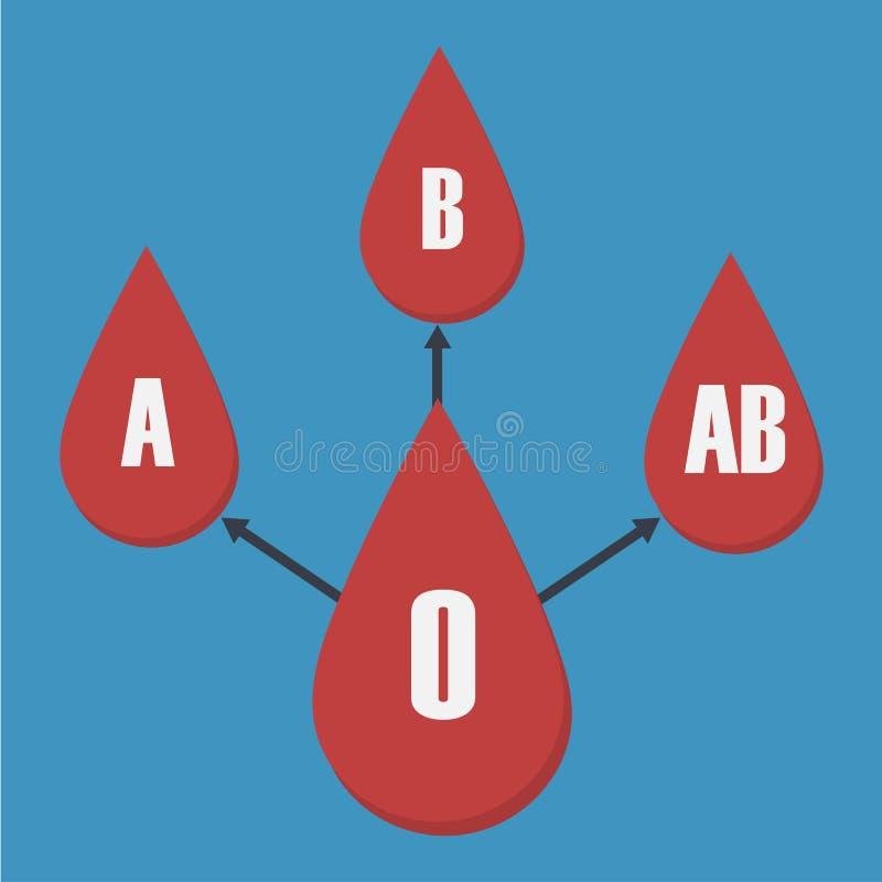 Wektor krwionośny typ przetaczanie royalty ilustracja