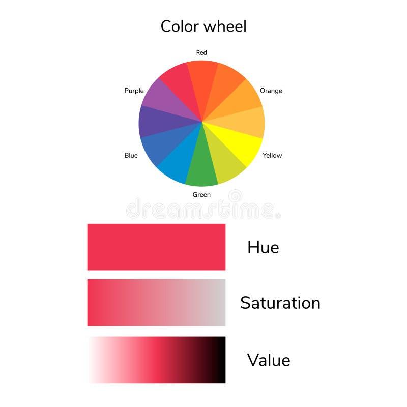 Wektorowa ilustracja koloru okrąg, odcień, przepojenie, wartość, infographics ilustracji