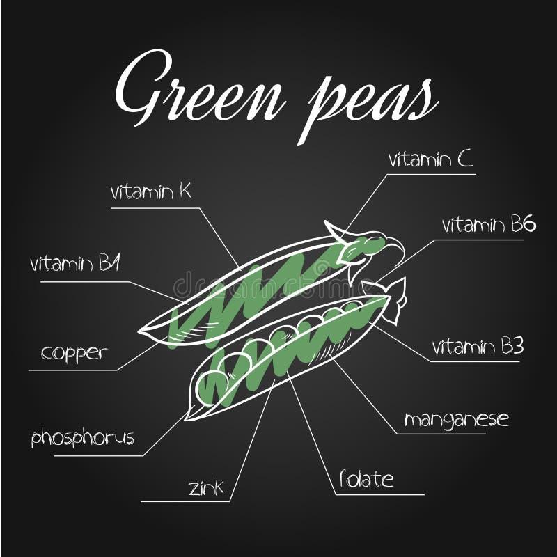 Wektorowa ilustracja odżywki spisuje dla zielonych grochów na chalkboard tle ilustracji