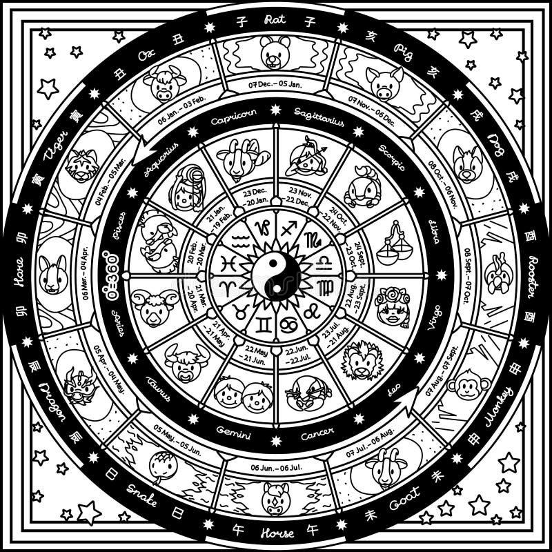 Wektorowy astrologiczny pomyślności koło royalty ilustracja