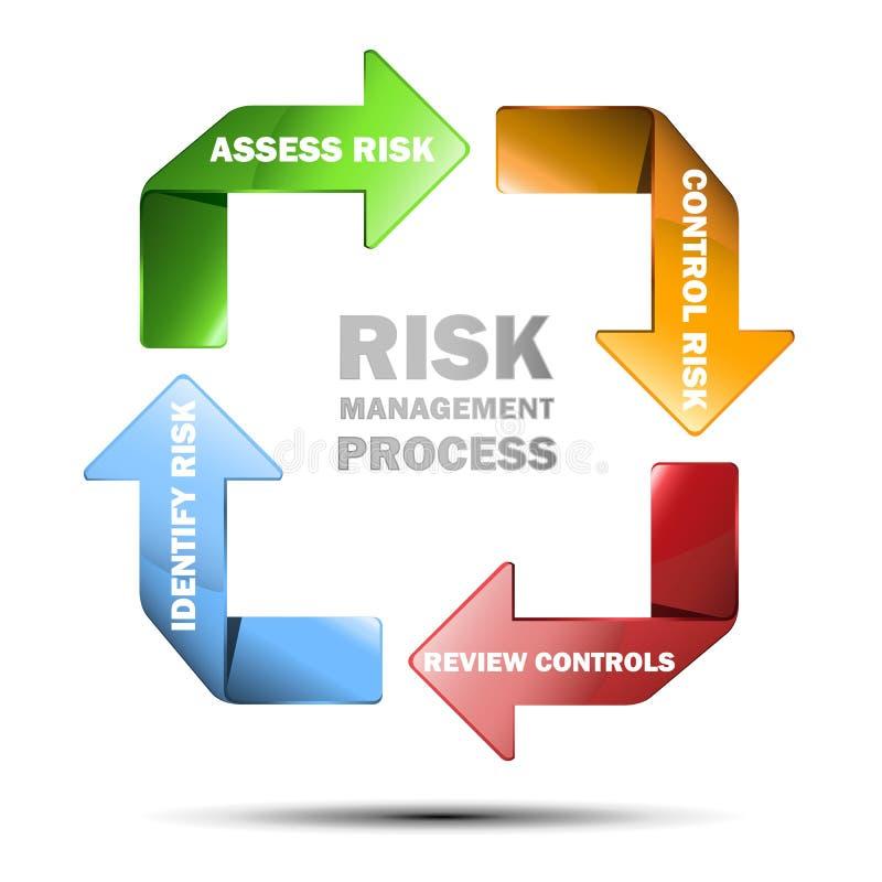Wektorowy diagram zarządzanie ryzykiem ilustracja wektor