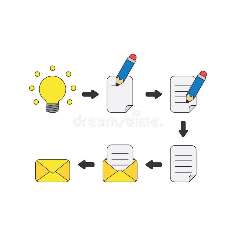 Wektorowy ikony pojęcie rozjarzony żarówka pomysł, pisze na papierze z ołówkiem, uzupełnia wśrodku koperty i, wysyła emaila lub ilustracji