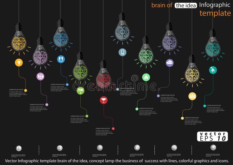 Wektorowy Infographic szablonu mózg pomysł, pojęcie lampa, kolorowe grafika i ikony biznes sukces z liniami, royalty ilustracja