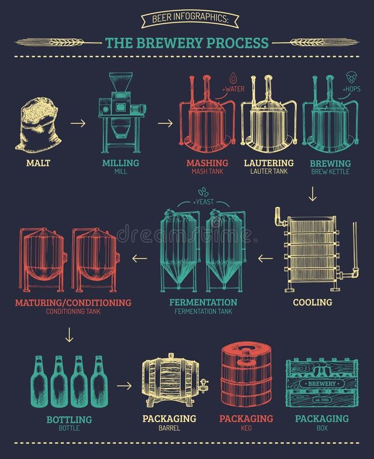 Wektorowy piwny infographics z ilustracjami browaru proces Kreślący rysunki operacja elementów lager produkcja ilustracji
