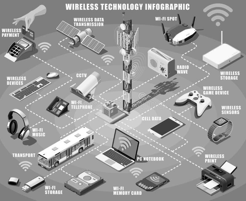 Wektorowy Smartphone i urządzenia bezprzewodowego Infographic Isometric set ilustracja wektor