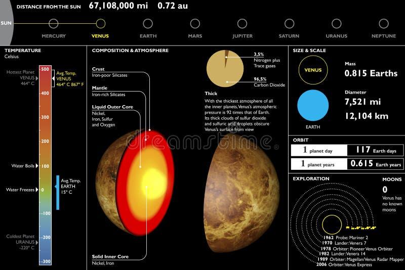 Wenus, planeta, techniczny dane prześcieradło, sekci rozcięcie royalty ilustracja