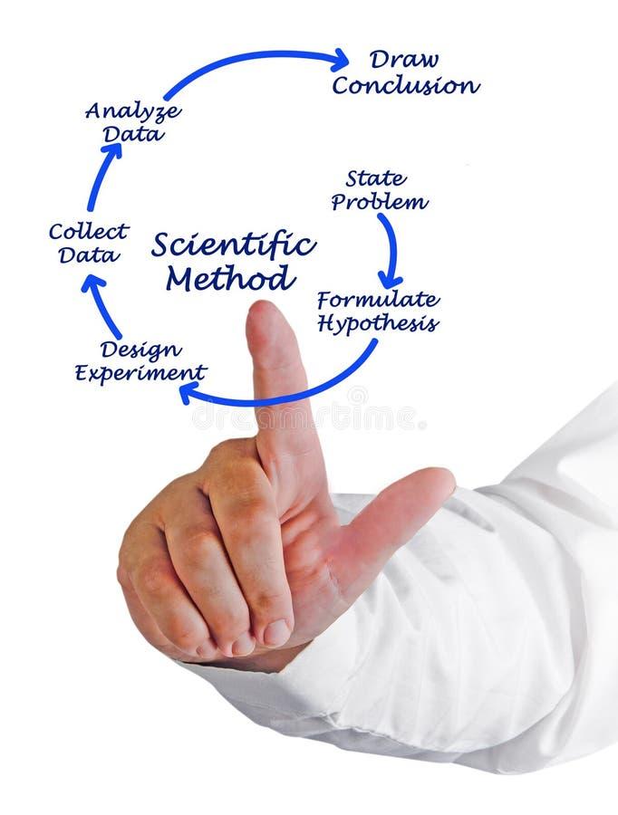 Wetenschappelijke methode stock foto's