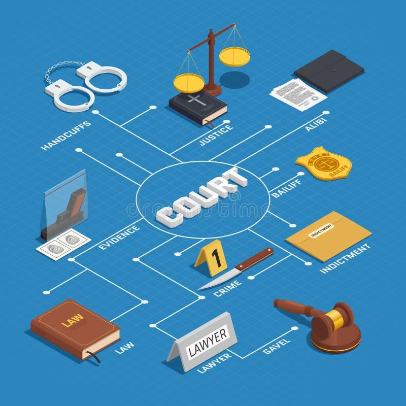 Wetsrechtvaardigheid Isometric Flowchart Poster stock illustratie