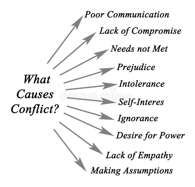 What Causes Conflict?. Diagram of What Causes Conflict royalty free illustration