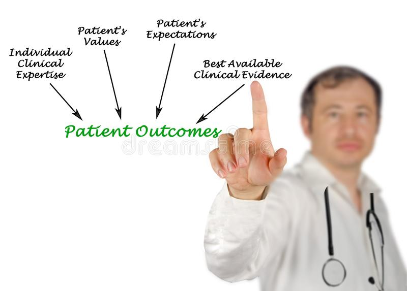 What define Patient Outcomes. Presenting factors defining Patient Outcomes stock photos