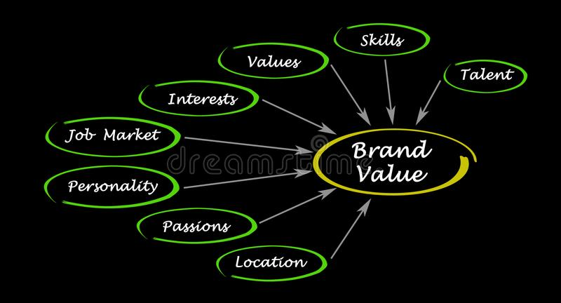 What influence Brand value royalty free illustration