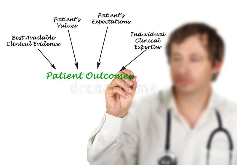 What influence Patient Outcomes. Presenting factors influencing Patient Outcomes royalty free illustration