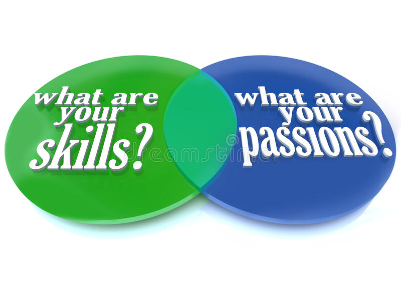 What are Your Skills and Passions - Venn Diagram. A Venn diagram of overlapping circles analyzing what are your skills and passions to help you determine a vector illustration